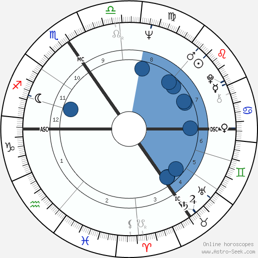 Jacques Campagne wikipedia, horoscope, astrology, instagram