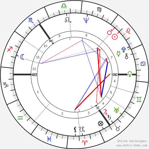 Jacques Campagne день рождения гороскоп, Jacques Campagne Натальная карта онлайн