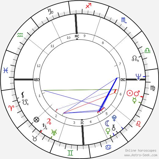 James Brady tema natale, oroscopo, James Brady oroscopi gratuiti, astrologia