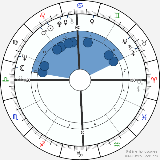 Jean-Luc Dehaene wikipedia, horoscope, astrology, instagram
