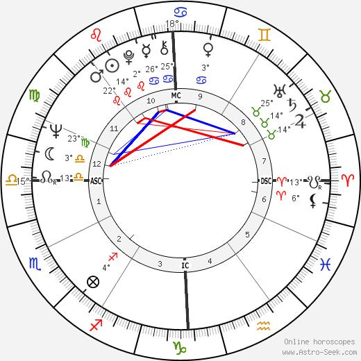 Jean-Luc Dehaene birth chart, biography, wikipedia 2018, 2019