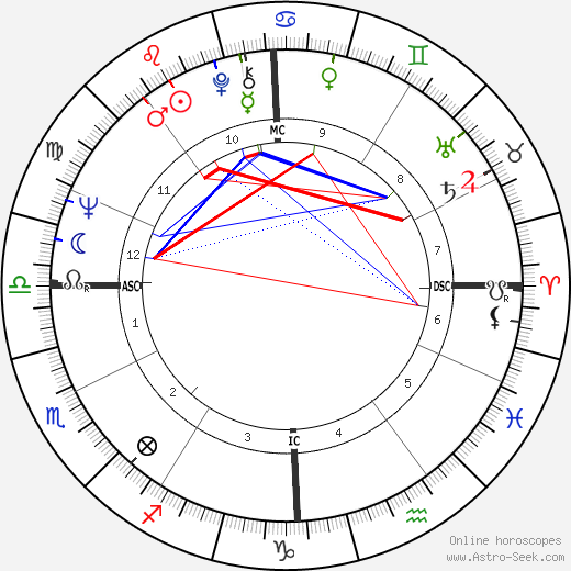 Jean-Luc Dehaene astro natal birth chart, Jean-Luc Dehaene horoscope, astrology