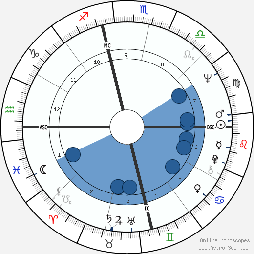 Jill St. John wikipedia, horoscope, astrology, instagram