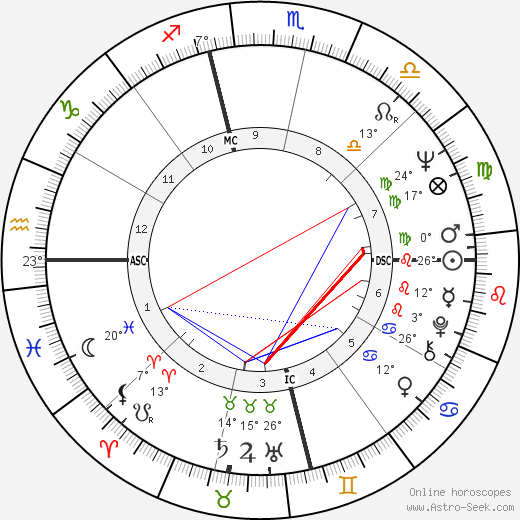 Jill St. John birth chart, biography, wikipedia 2019, 2020