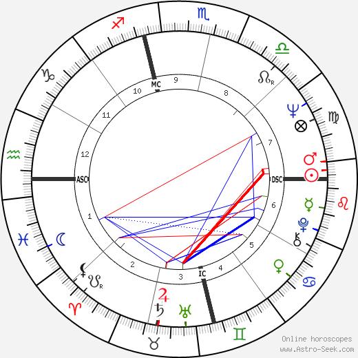 Jill St. John birth chart, Jill St. John astro natal horoscope, astrology