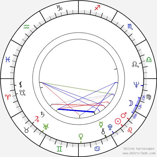 Jocelyn Wildenstein birth chart, Jocelyn Wildenstein astro natal horoscope, astrology