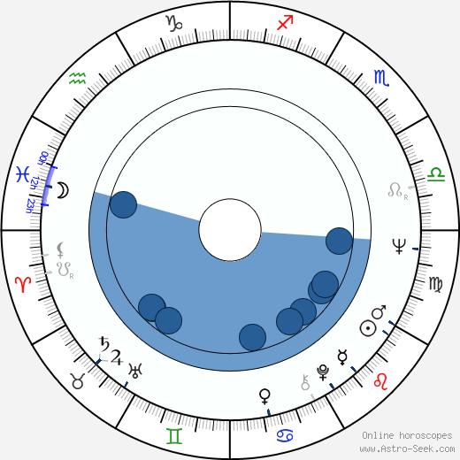 Johnny Nash wikipedia, horoscope, astrology, instagram