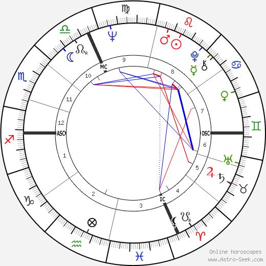 Just Jaeckin tema natale, oroscopo, Just Jaeckin oroscopi gratuiti, astrologia
