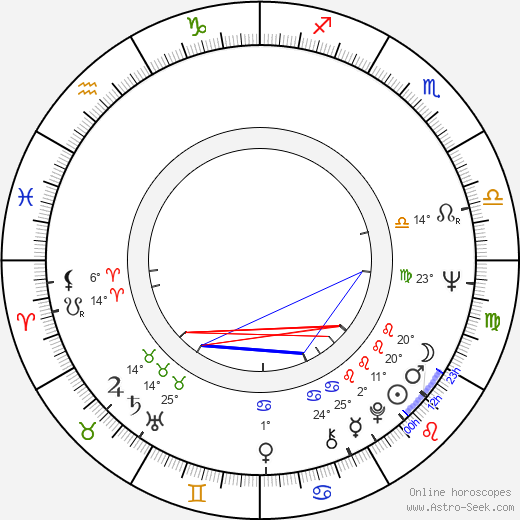 Karel Vachek birth chart, biography, wikipedia 2019, 2020