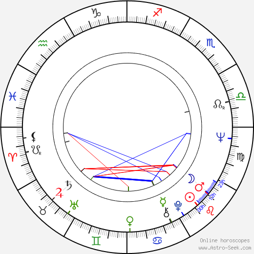 Karel Vachek birth chart, Karel Vachek astro natal horoscope, astrology