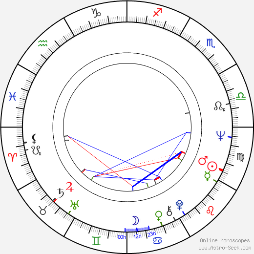 Ken Jenkins birth chart, Ken Jenkins astro natal horoscope, astrology