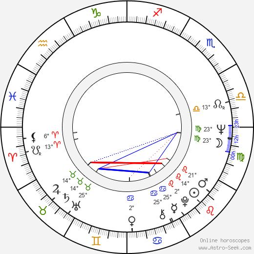 Louise Sorel birth chart, biography, wikipedia 2019, 2020