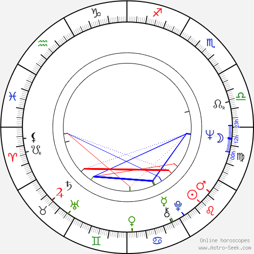 Louise Sorel astro natal birth chart, Louise Sorel horoscope, astrology