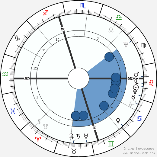 Martin Sheen wikipedia, horoscope, astrology, instagram