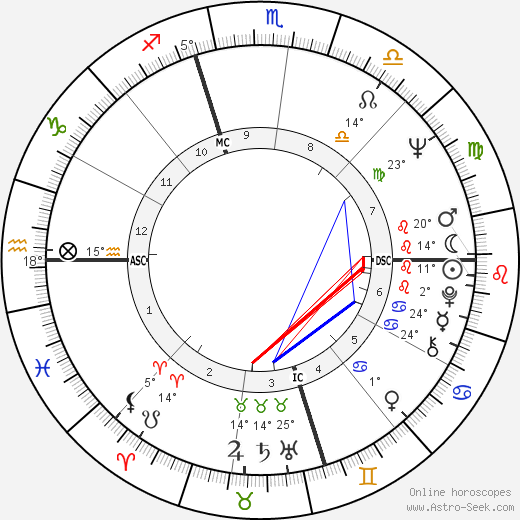 Martin Sheen birth chart, biography, wikipedia 2019, 2020