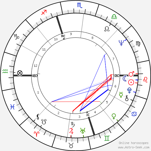 Martin Sheen birth chart, Martin Sheen astro natal horoscope, astrology