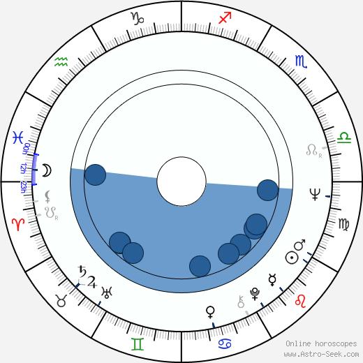 Milan Homolka wikipedia, horoscope, astrology, instagram