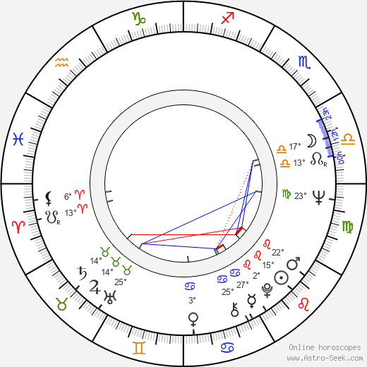 Paul Butkevich birth chart, biography, wikipedia 2018, 2019