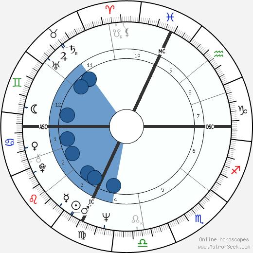 Philippe Léotard wikipedia, horoscope, astrology, instagram