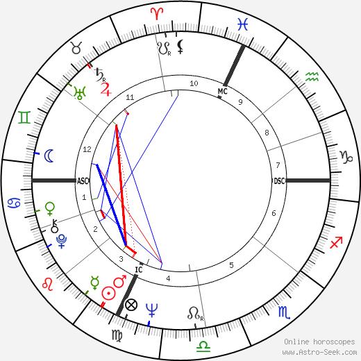 Philippe Léotard astro natal birth chart, Philippe Léotard horoscope, astrology