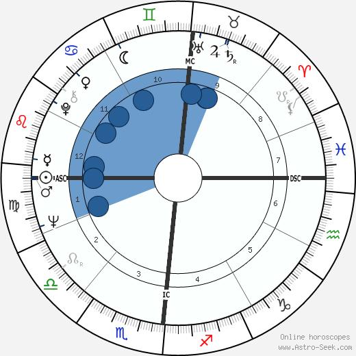 Roger Pingeon wikipedia, horoscope, astrology, instagram
