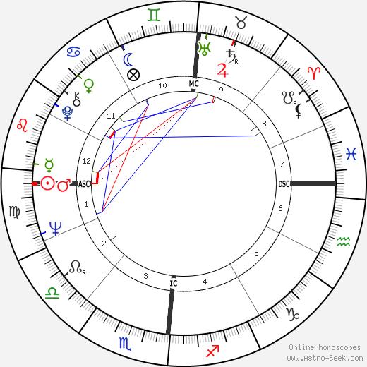 Роже Пинжон Roger Pingeon день рождения гороскоп, Roger Pingeon Натальная карта онлайн
