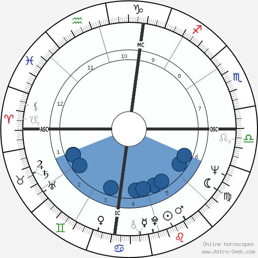 Roman Gabriel wikipedia, horoscope, astrology, instagram