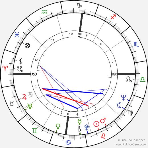 Roman Gabriel tema natale, oroscopo, Roman Gabriel oroscopi gratuiti, astrologia