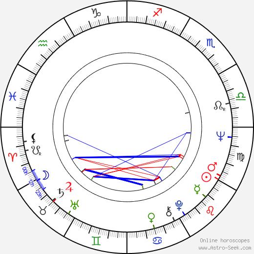 Tom Baker birth chart, Tom Baker astro natal horoscope, astrology