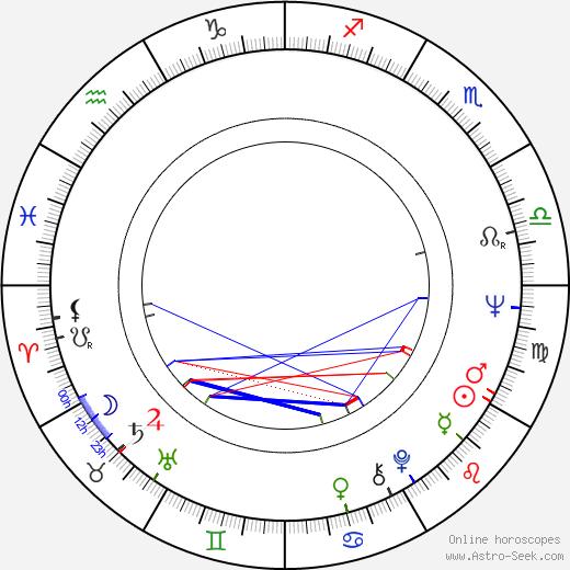 Tony Bill день рождения гороскоп, Tony Bill Натальная карта онлайн