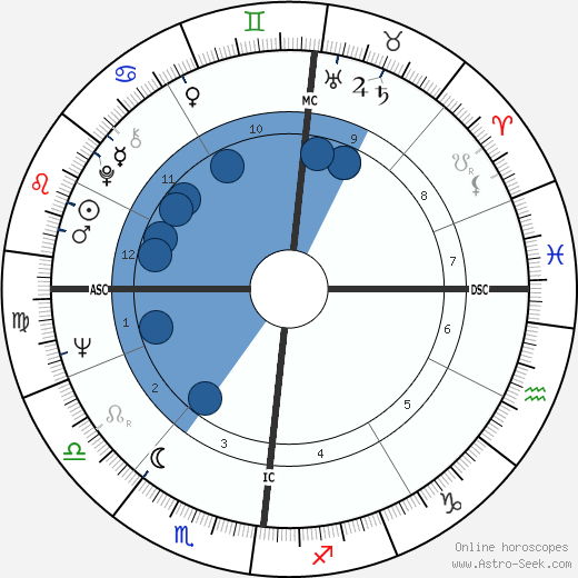Volker Hauff wikipedia, horoscope, astrology, instagram
