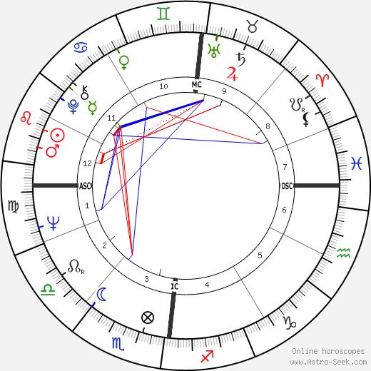 Volker Hauff tema natale, oroscopo, Volker Hauff oroscopi gratuiti, astrologia