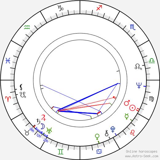 Wilhelm von Homburg tema natale, oroscopo, Wilhelm von Homburg oroscopi gratuiti, astrologia
