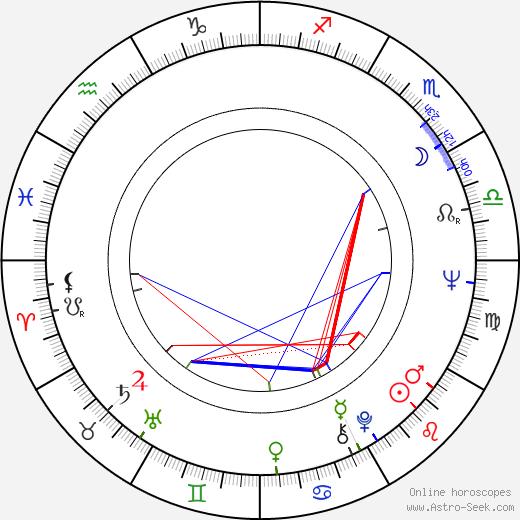 Winrich Kolbe tema natale, oroscopo, Winrich Kolbe oroscopi gratuiti, astrologia