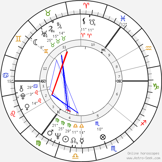 Anna Karina birth chart, biography, wikipedia 2019, 2020