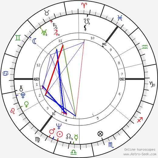 Anna Karina astro natal birth chart, Anna Karina horoscope, astrology