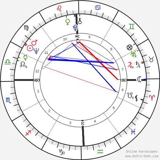 Bill Medley день рождения гороскоп, Bill Medley Натальная карта онлайн