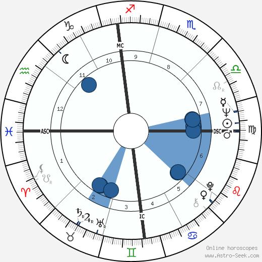 Brian De Palma wikipedia, horoscope, astrology, instagram