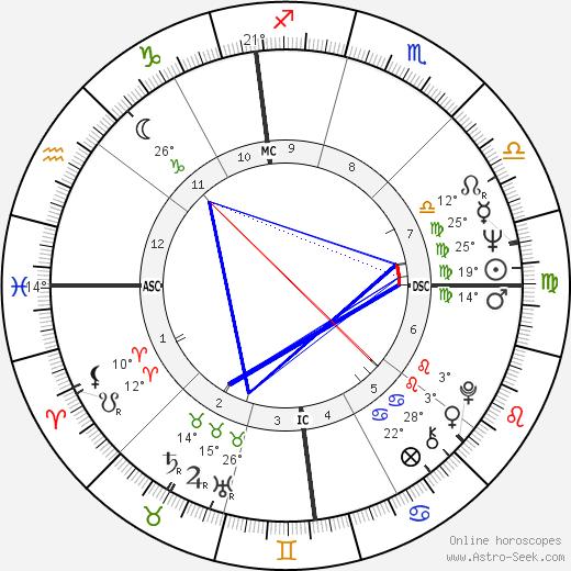 Brian De Palma birth chart, biography, wikipedia 2018, 2019