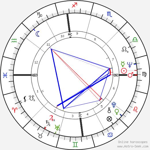 Brian De Palma astro natal birth chart, Brian De Palma horoscope, astrology