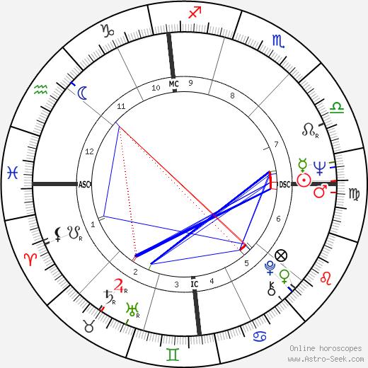 Carla Berlusconi день рождения гороскоп, Carla Berlusconi Натальная карта онлайн