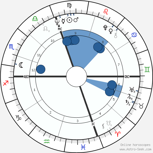 Dario Argento wikipedia, horoscope, astrology, instagram