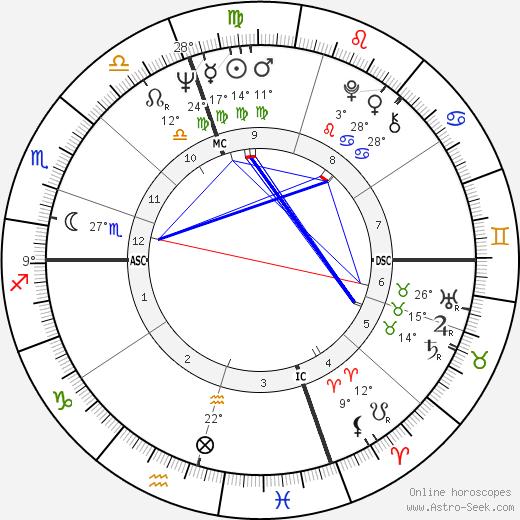 Dario Argento birth chart, biography, wikipedia 2019, 2020