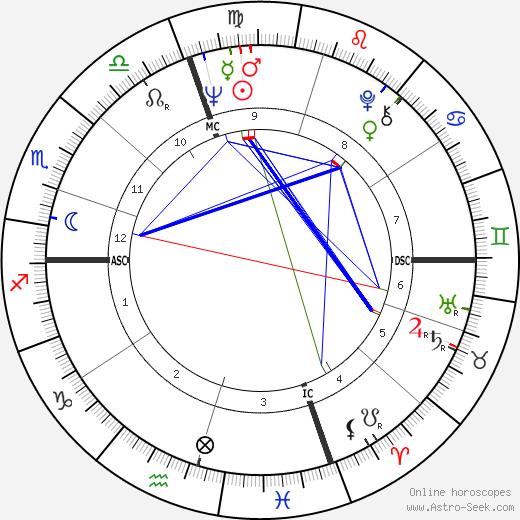 Dario Argento astro natal birth chart, Dario Argento horoscope, astrology