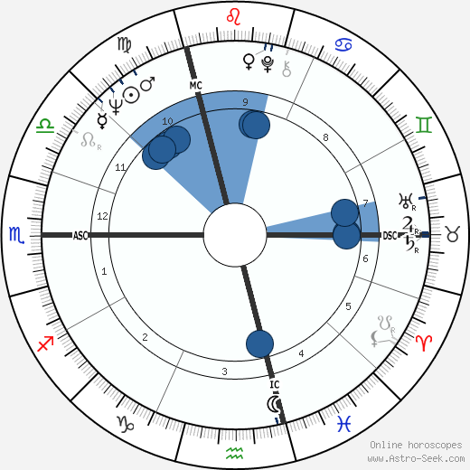 Didier Geslain wikipedia, horoscope, astrology, instagram