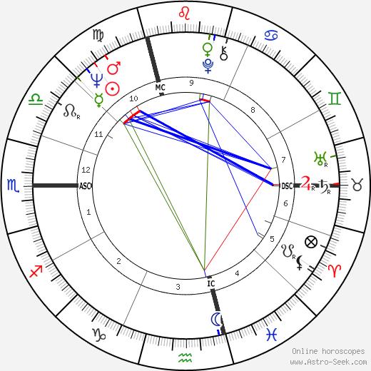 Didier Geslain день рождения гороскоп, Didier Geslain Натальная карта онлайн