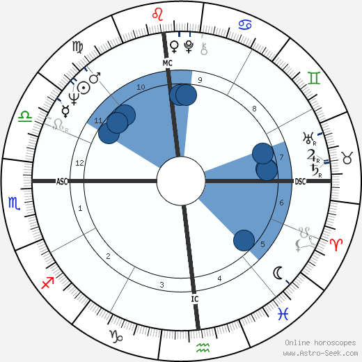 Earl H. Buchholz wikipedia, horoscope, astrology, instagram