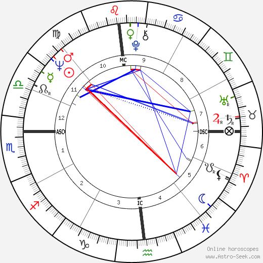 Earl H. Buchholz день рождения гороскоп, Earl H. Buchholz Натальная карта онлайн