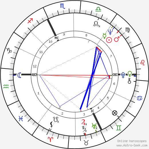 Gerard Renon день рождения гороскоп, Gerard Renon Натальная карта онлайн