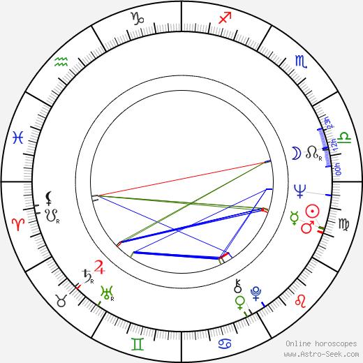 Giulietto Chiesa birth chart, Giulietto Chiesa astro natal horoscope, astrology